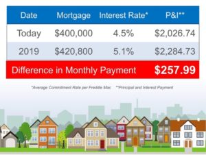Interest Rate - $400,000